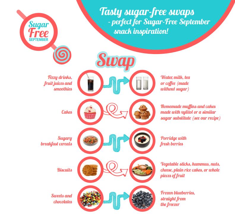 sugar-swaps